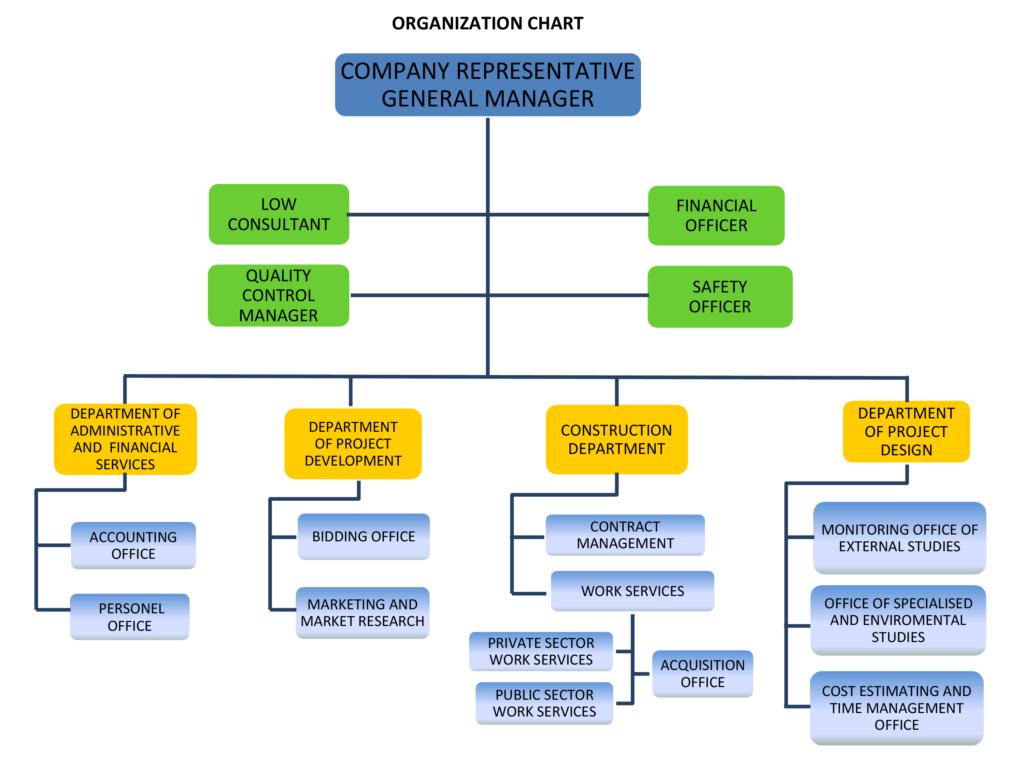 Organization Chart Dominant Engineering